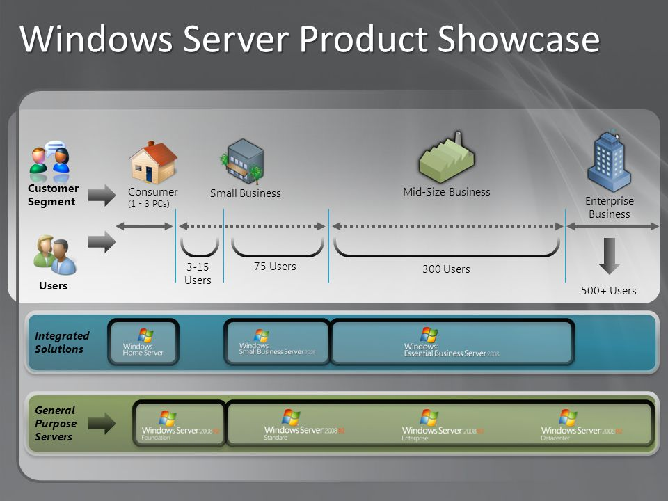 Integrated Solutions Windows Server Product Showcase General Purpose Servers Users Small Business Mid-Size Business Enterprise Business Consumer (1 - 3 PCs) Customer Segment 3-15 Users 75 Users 300 Users 500+ Users