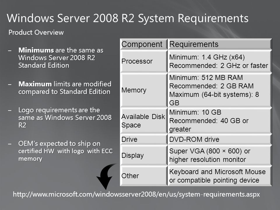 ‒Minimums are the same as Windows Server 2008 R2 Standard Edition ‒Maximum limits are modified compared to Standard Edition ‒Logo requirements are the same as Windows Server 2008 R2 ‒OEM's expected to ship on certified HW with logo with ECC memory ComponentRequirements Processor Minimum: 1.4 GHz (x64) Recommended: 2 GHz or faster Memory Minimum: 512 MB RAM Recommended: 2 GB RAM Maximum (64-bit systems): 8 GB Available Disk Space Minimum: 10 GB Recommended: 40 GB or greater DriveDVD-ROM drive Display Super VGA (800 × 600) or higher resolution monitor Other Keyboard and Microsoft Mouse or compatible pointing device Windows Server 2008 R2 System Requirements http://www.microsoft.com/windowsserver2008/en/us/system-requirements.aspx Product Overview