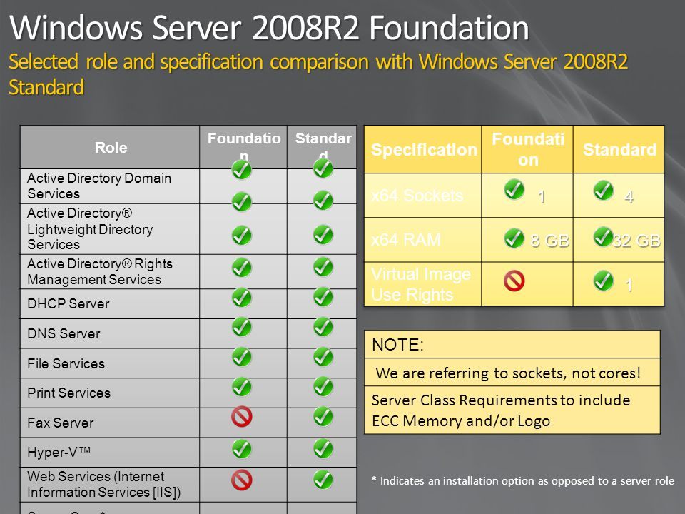 Windows Server 2008R2 Foundation Selected role and specification comparison with Windows Server 2008R2 Standard * * Indicates an installation option as opposed to a server role NOTE: We are referring to sockets, not cores.