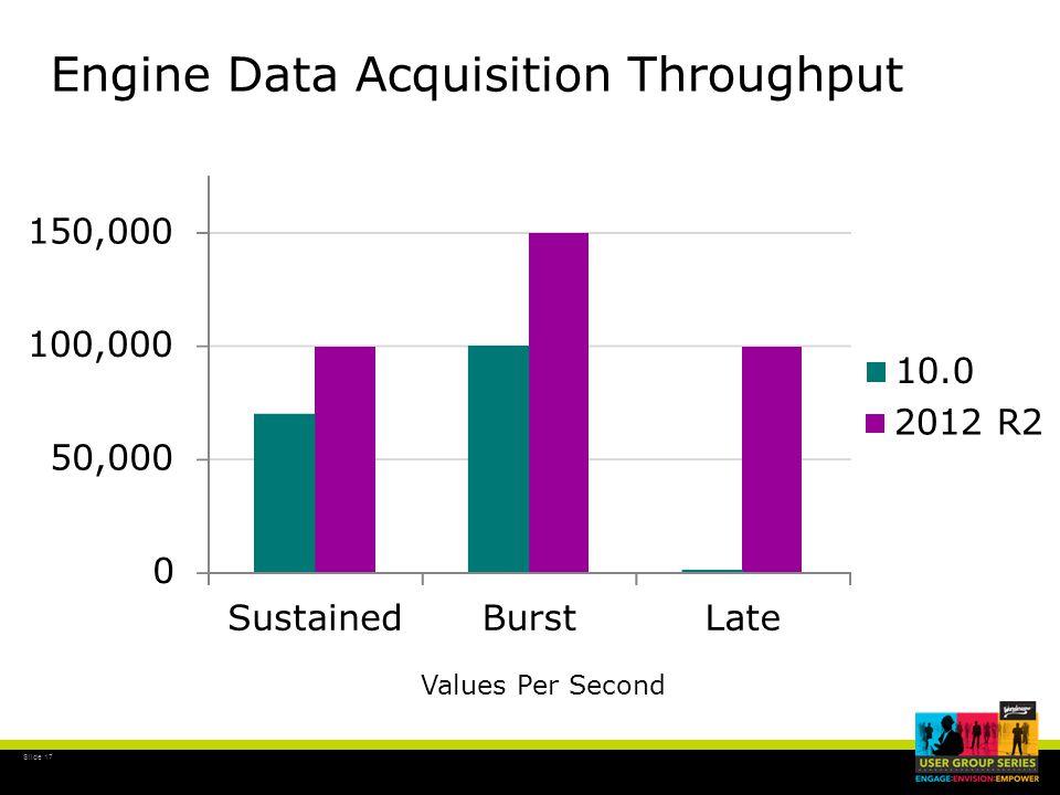 Slide 17 Engine Data Acquisition Throughput 0 50,000 100,000 150,000 SustainedBurstLate 10.0 2012 R2 Values Per Second