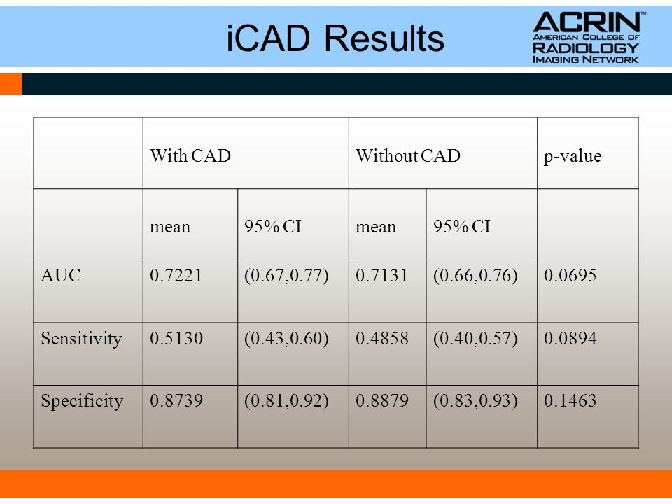 iCAD Results With CADWithout CADp-value mean95% CImean95% CI AUC0.7221(0.67,0.77)0.7131(0.66,0.76)0.0695 Sensitivity0.5130(0.43,0.60)0.4858(0.40,0.57)0.0894 Specificity0.8739(0.81,0.92)0.8879(0.83,0.93)0.1463
