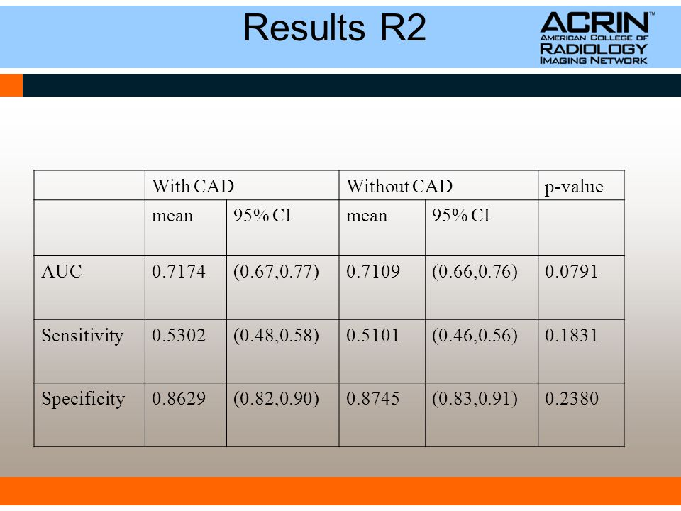 Results R2 With CADWithout CADp-value mean95% CImean95% CI AUC0.7174(0.67,0.77)0.7109(0.66,0.76)0.0791 Sensitivity0.5302(0.48,0.58)0.5101(0.46,0.56)0.1831 Specificity0.8629(0.82,0.90)0.8745(0.83,0.91)0.2380