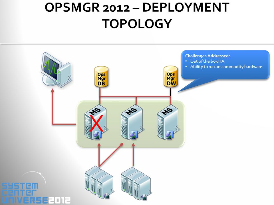 OPSMGR 2012 – DEPLOYMENT TOPOLOGY X Challenges Addressed: Out of the box HA Ability to run on commodity hardware Challenges Addressed: Out of the box HA Ability to run on commodity hardware
