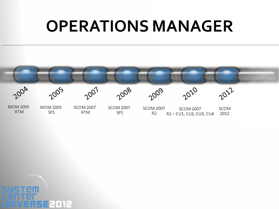 OPERATIONS MANAGER 2004 MOM 2005 RTM 2005 MOM 2005 SP1 2007 SCOM 2007 RTM 2008 SCOM 2007 SP1 2009 SCOM 2007 R2 2012 SCOM 2012 2010 SCOM 2007 R2 – CU1, CU2, CU3, CU4