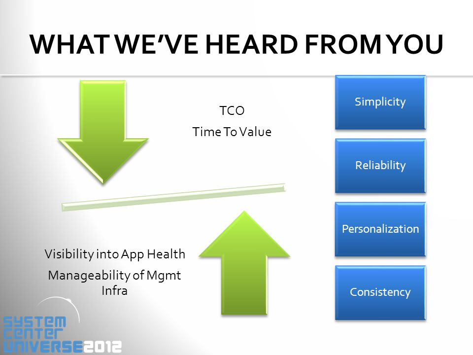 Holistic view of Application Health Reduced TCO of Management Infra Simple and Powerful Visualizations decreasing time to value