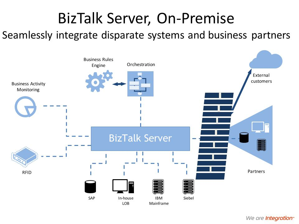 BizTalk Server, On-Premise Seamlessly integrate disparate systems and business partners In-house LOB RFID SAP Orchestration Business Rules Engine Business Activity Monitoring BizTalk Server External customers Partners SiebelIBM Mainframe