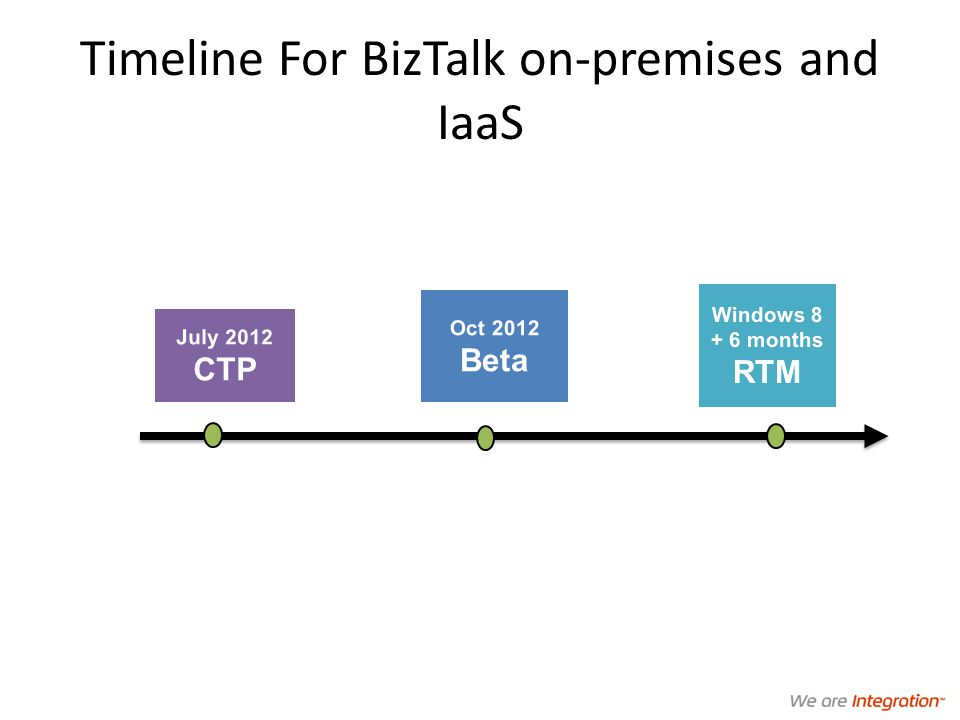 Timeline For BizTalk on-premises and IaaS July 2012 CTP Oct 2012 Beta Windows 8 + 6 months RTM