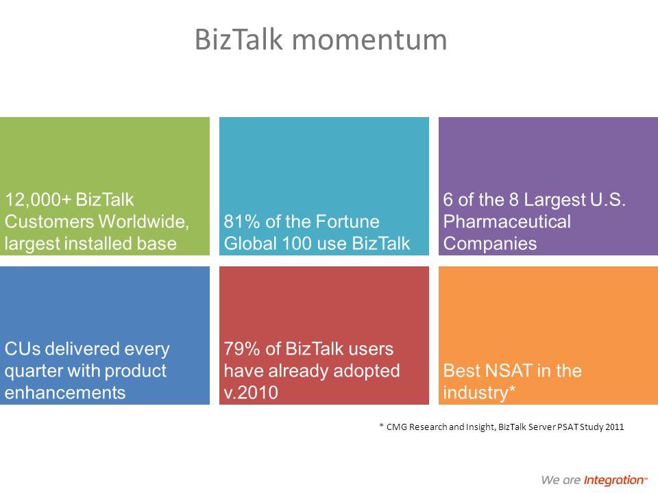 BizTalk momentum 12,000+ BizTalk Customers Worldwide, largest installed base 81% of the Fortune Global 100 use BizTalk 6 of the 8 Largest U.S.