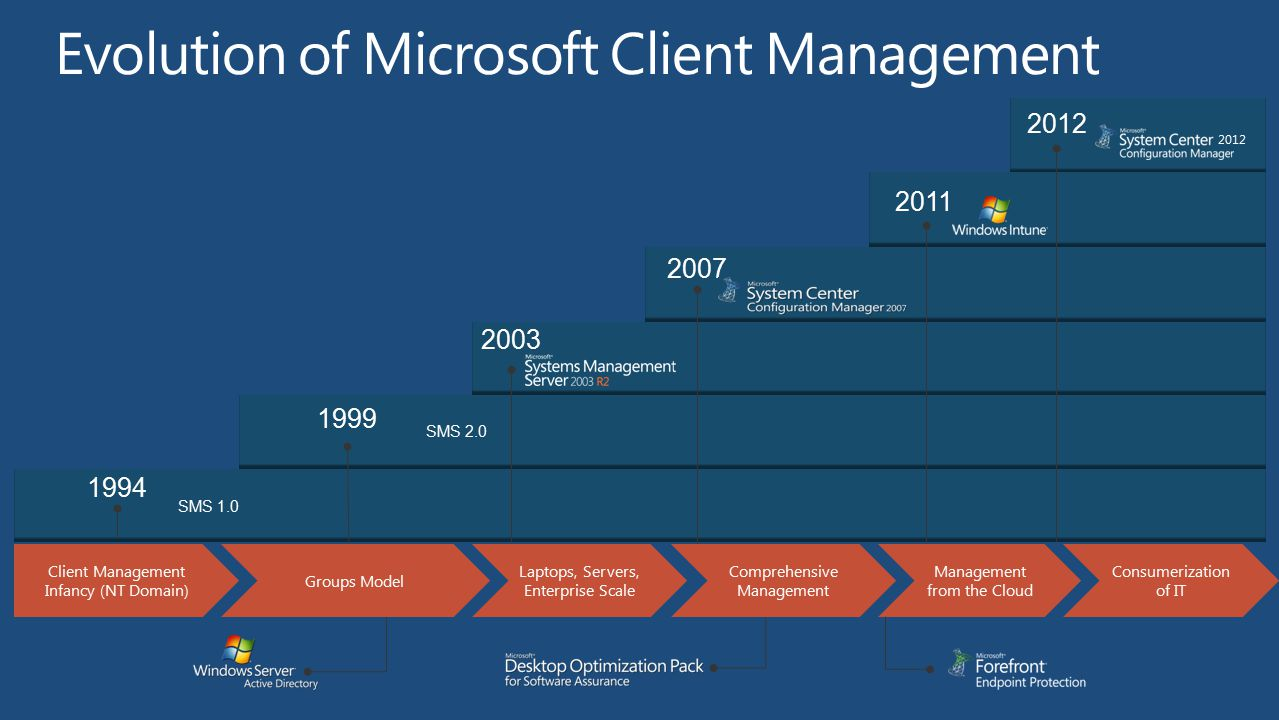 2003 2012 2011 2007 1999 SMS 2.0 1994 SMS 1.0 Evolution of Microsoft Client Management Client Management Infancy (NT Domain) Groups Model Comprehensiv