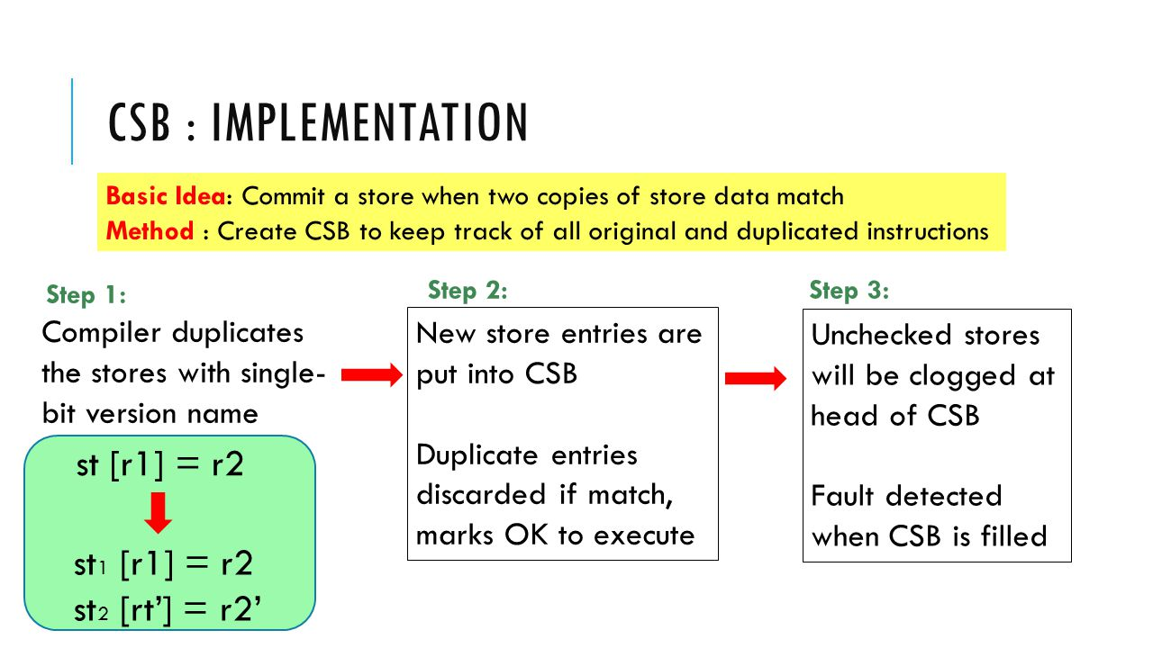 CSB : IMPLEMENTATION..................