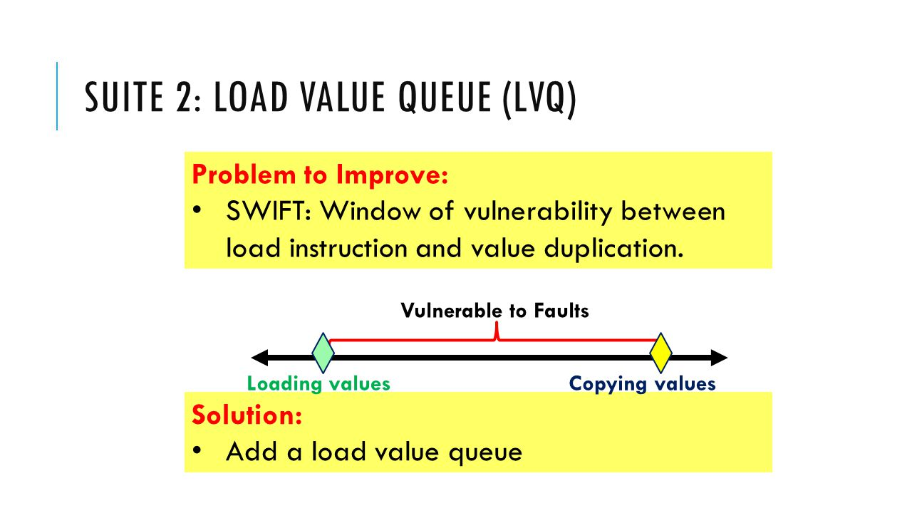 SUITE 2: LOAD VALUE QUEUE (LVQ) Problem to Improve: SWIFT: Window of vulnerability between load instruction and value duplication.