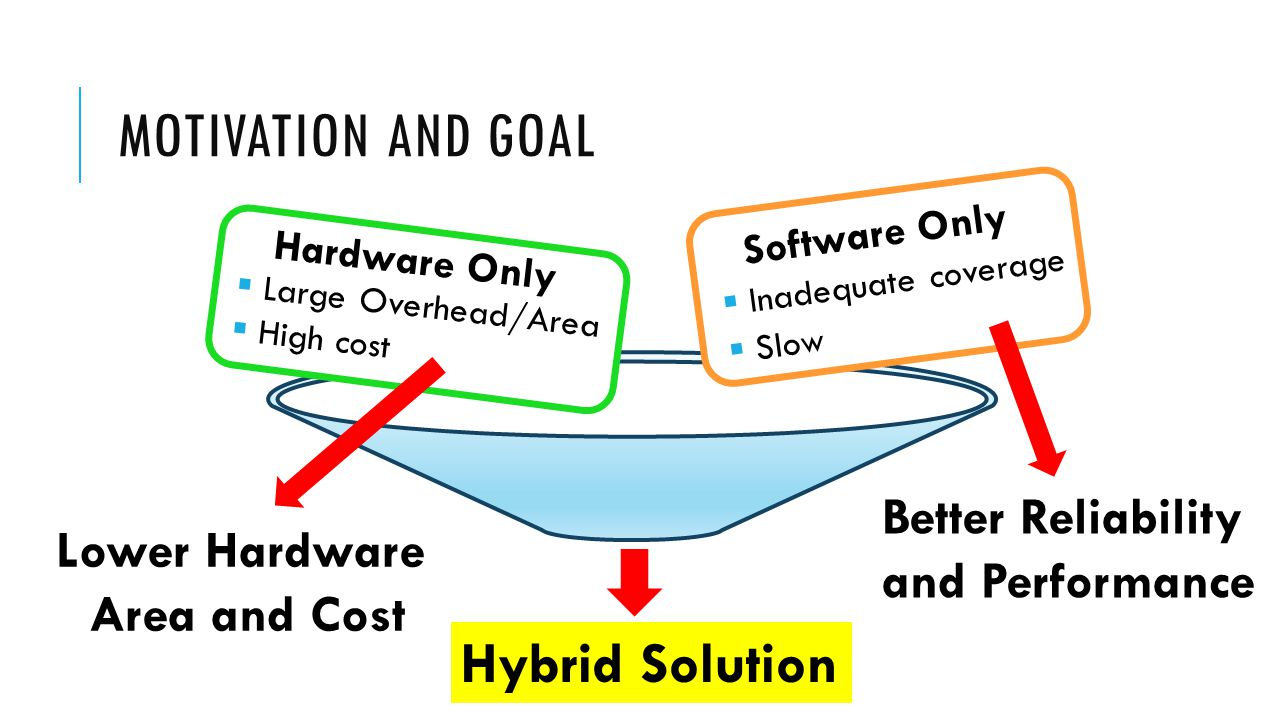 MOTIVATION AND GOAL Software Only  Inadequate coverage  Slow Hardware Only  Large Overhead/Area  High cost Hybrid Solution Better Reliability and Performance Lower Hardware Area and Cost