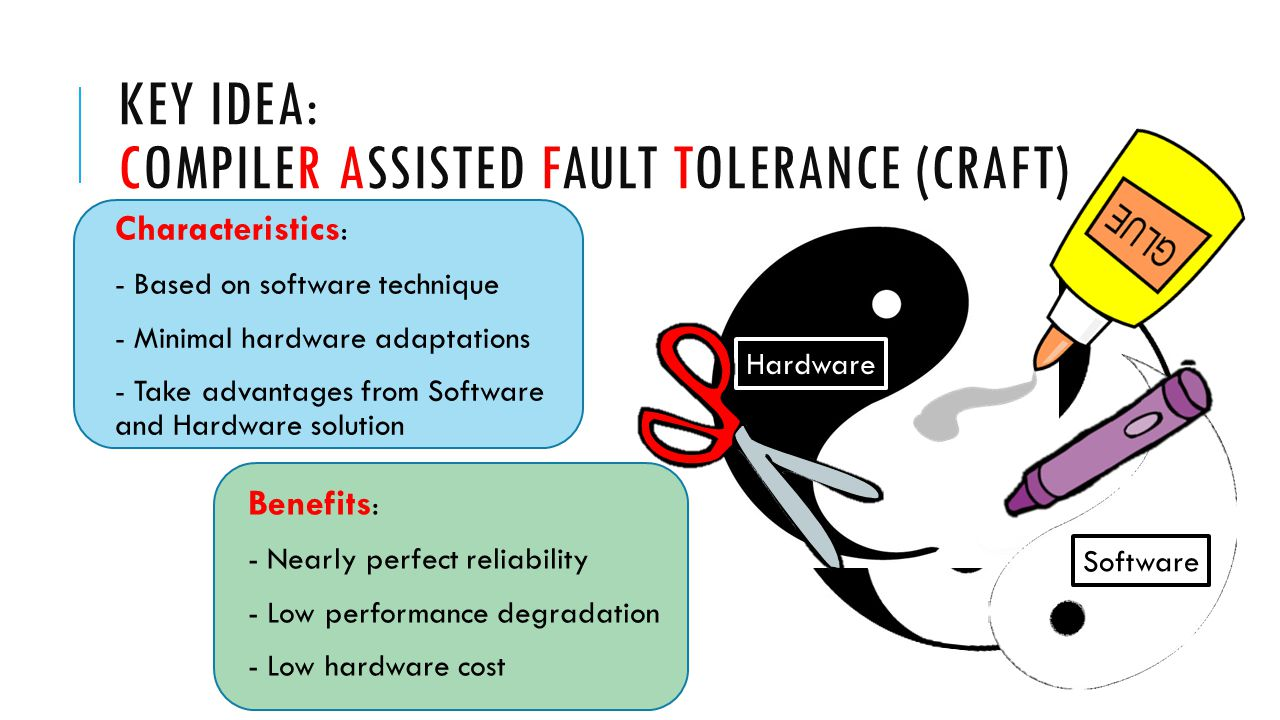 KEY IDEA: COMPILER ASSISTED FAULT TOLERANCE (CRAFT) Characteristics : - Based on software technique - Minimal hardware adaptations - Take advantages from Software and Hardware solution Benefits : - Nearly perfect reliability - Low performance degradation - Low hardware cost Software Hardware