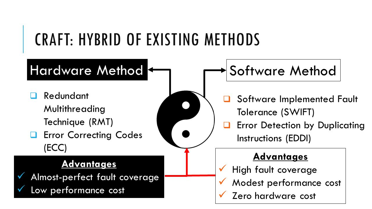 CRAFT: HYBRID OF EXISTING METHODS Hardware Method Software Method  Redundant Multithreading Technique (RMT)  Error Correcting Codes (ECC)  Software Implemented Fault Tolerance (SWIFT)  Error Detection by Duplicating Instructions (EDDI) Advantages Almost-perfect fault coverage Low performance cost Advantages High fault coverage Modest performance cost Zero hardware cost