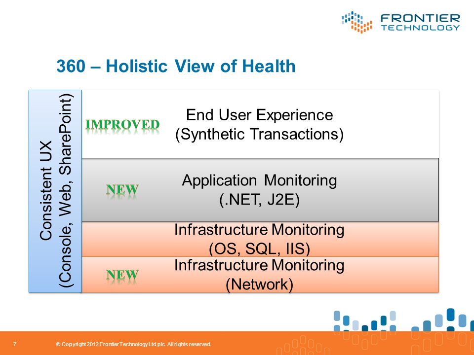 360 – Holistic View of Health 7 Infrastructure Monitoring (OS, SQL, IIS) Infrastructure Monitoring (OS, SQL, IIS) Application Monitoring (.NET, J2E) Application Monitoring (.NET, J2E) End User Experience (Synthetic Transactions) End User Experience (Synthetic Transactions) Infrastructure Monitoring (Network) Infrastructure Monitoring (Network) Consistent UX (Console, Web, SharePoint) Consistent UX (Console, Web, SharePoint) © Copyright 2012 Frontier Technology Ltd plc.