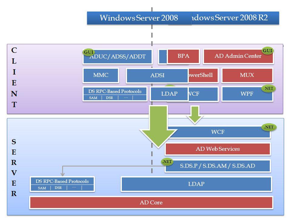 LDAP AD Web Services S.DS.P / S.DS.AM / S.DS.AD AD PowerShell MUX WCF.NET WPF.NET Windows Server 2008 R2 WCF.