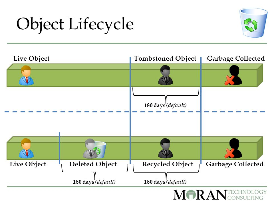 Object Lifecycle Tombstoned Object Deleted ObjectRecycled ObjectGarbage Collected Live Object 180 days (default)
