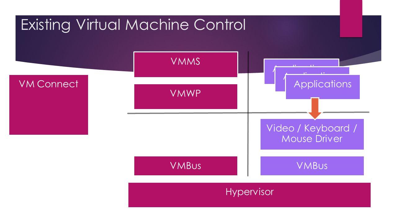 Existing Virtual Machine Control