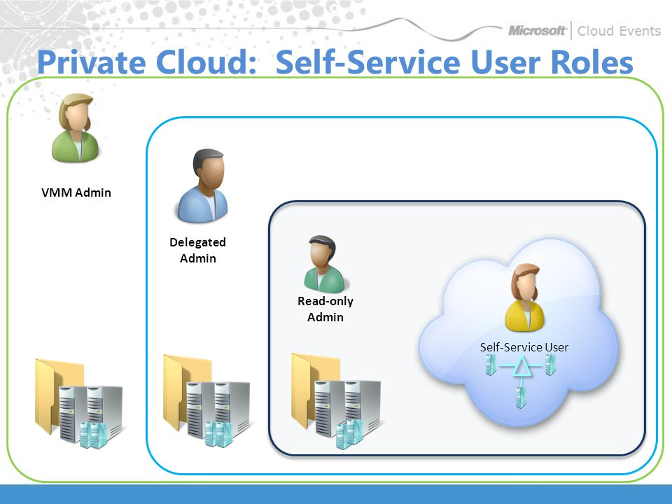 Read-only Admin Private Cloud: Self-Service User Roles Delegated Admin VMM Admin Self-Service User