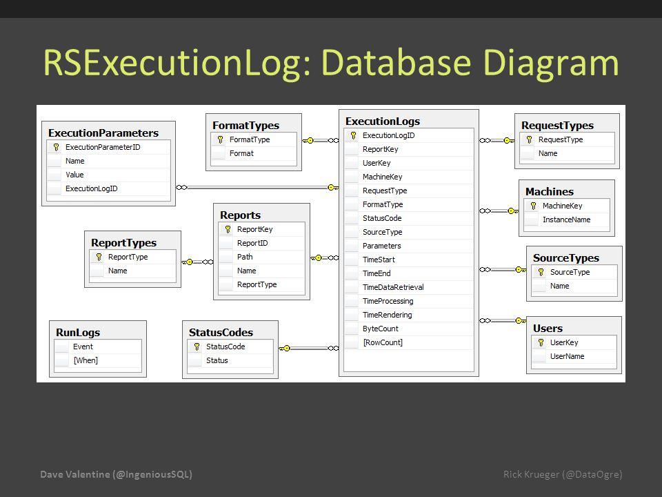 RSExecutionLog: Database Diagram Dave Valentine (@IngeniousSQL) Rick Krueger (@DataOgre)