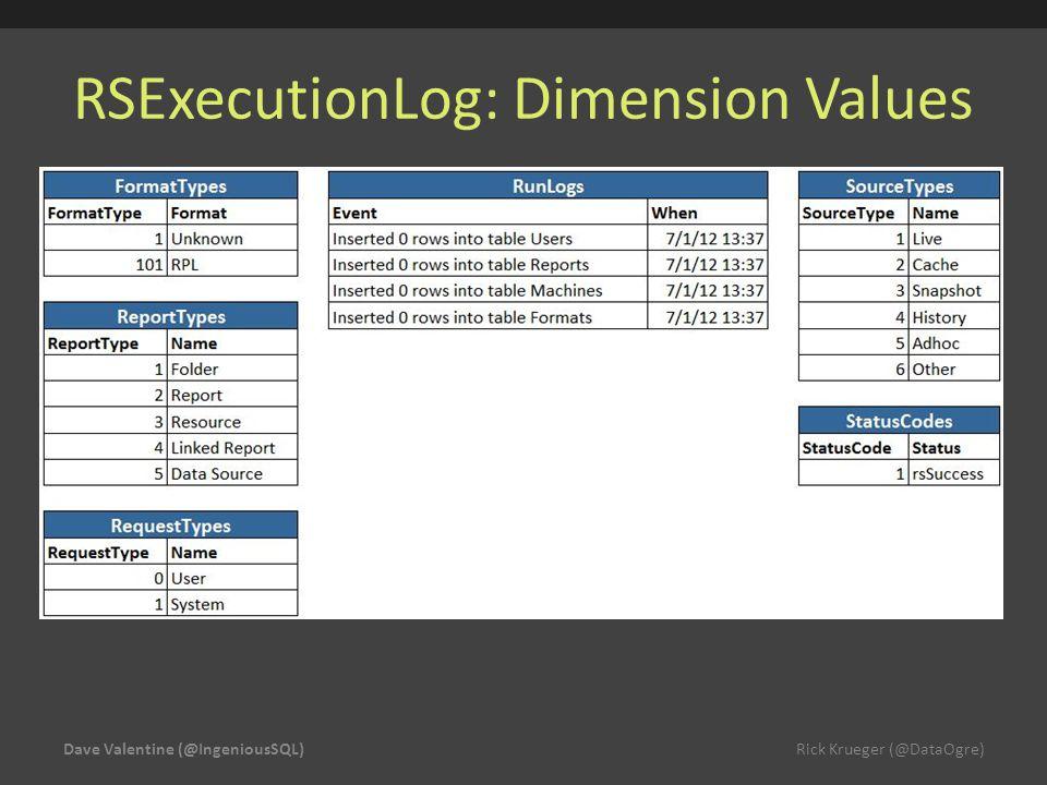 RSExecutionLog: Dimension Values Dave Valentine (@IngeniousSQL) Rick Krueger (@DataOgre)