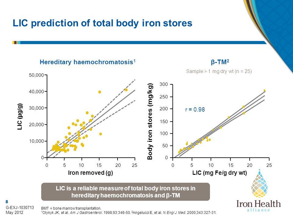 9 G-EXJ-1030713 May 2012 Serum ferritin measurement alone underestimates the body iron load Origa R, et al.