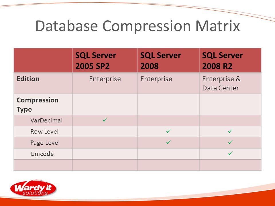 Database Compression Matrix SQL Server 2005 SP2 SQL Server 2008 SQL Server 2008 R2 EditionEnterprise Enterprise & Data Center Compression Type VarDecimal Row Level Page Level Unicode