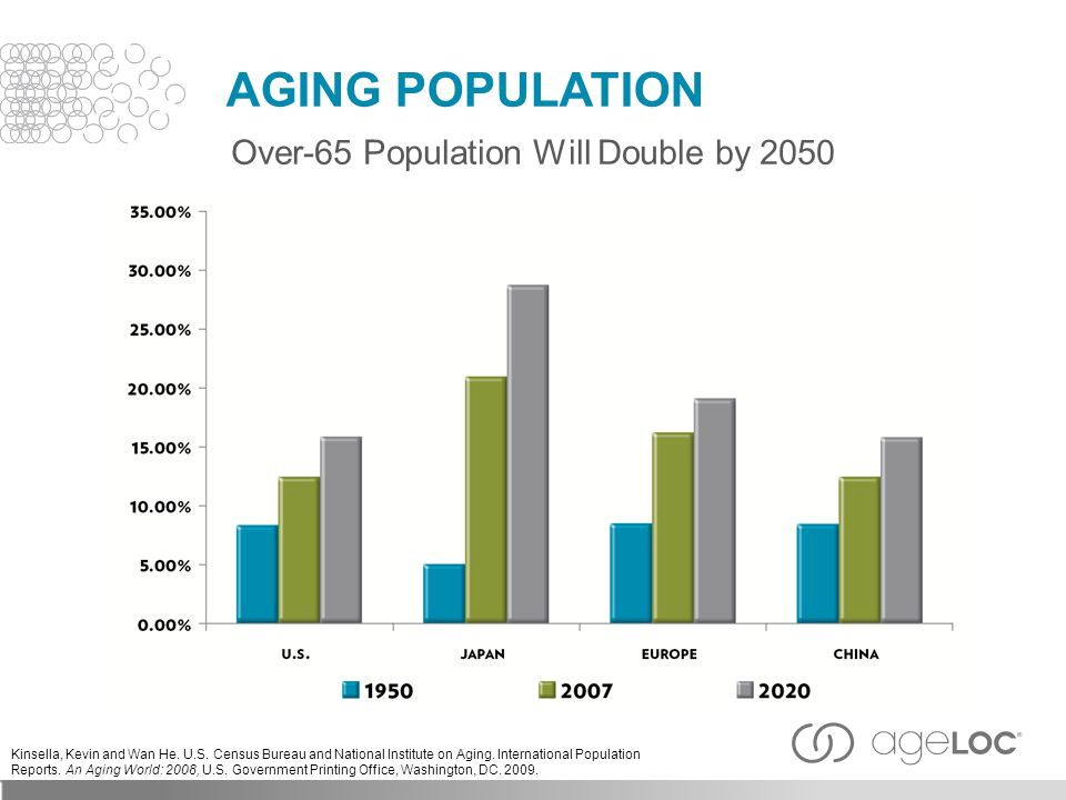 Over-65 Population Will Double by 2050 AGING POPULATION Kinsella, Kevin and Wan He.