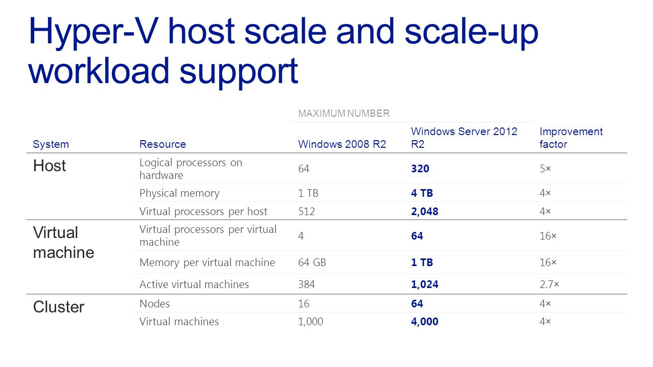 Windows Server 2008 R2 SP1 Introduced Dynamic Memory to enablereallocation of memory automaticallybetween running virtual machines Enhanced in Windows Server 2012 & R2 Minimum & Startup Memory Smart Paging Memory Ballooning Runtime Configuration Achieve higher levels of density for your Hyper-V hosts VM1 Maximum memory Hyper ‑ V Physical memory pool Minimum memory Maximum memory Memory in use Physical memory pool Memory in use Physical memory pool Administrator can increase maximum memory without a restart