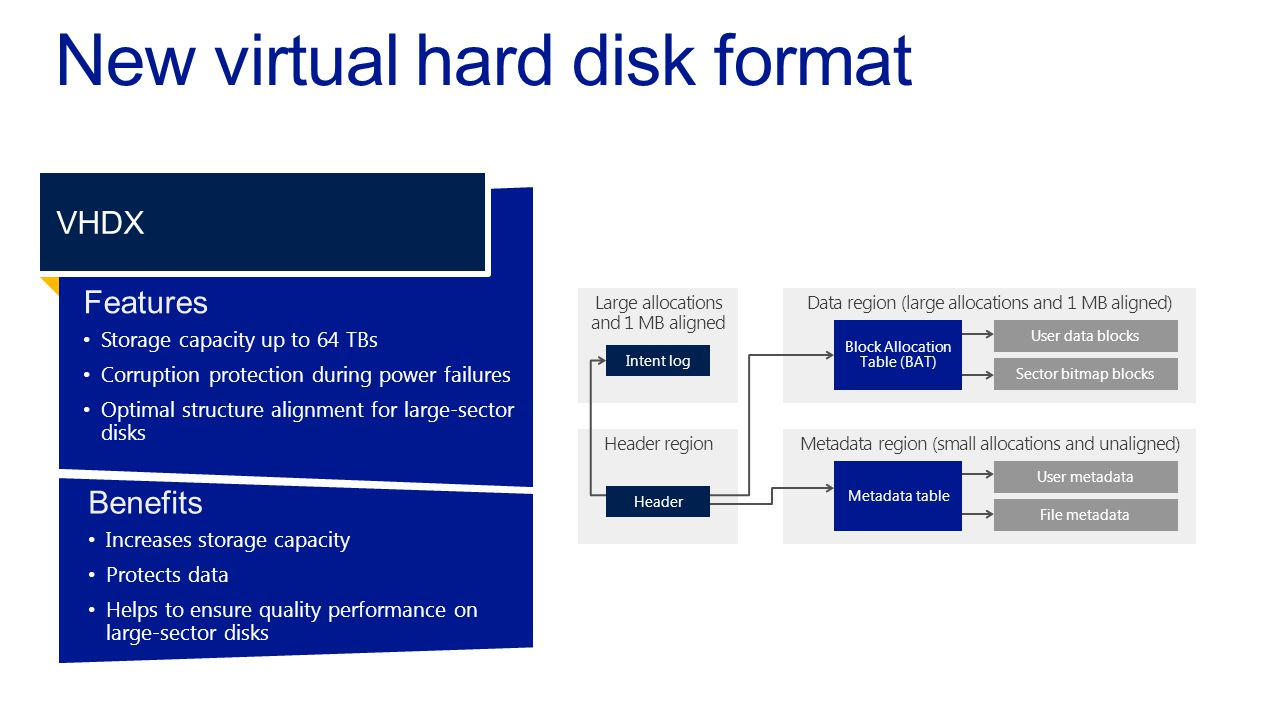 Expand Virtual SCSI Disks 1.Grow VHD & VHDX files whilst attachedto a running virtual machine 2.