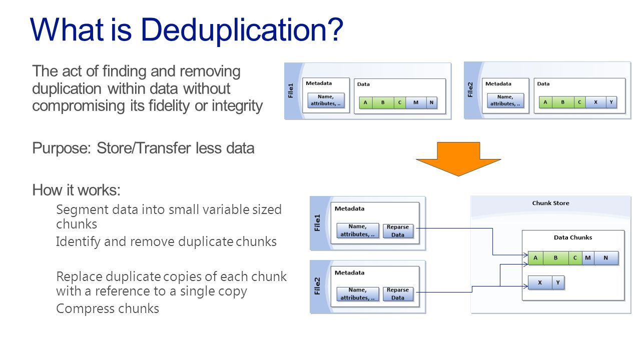 The act of finding and removing duplication within data without compromising its fidelity or integrity Purpose: Store/Transfer less data How it works: Segment data into small variable sized chunks Identify and remove duplicate chunks Replace duplicate copies of each chunk with a reference to a single copy Compress chunks What is Deduplication