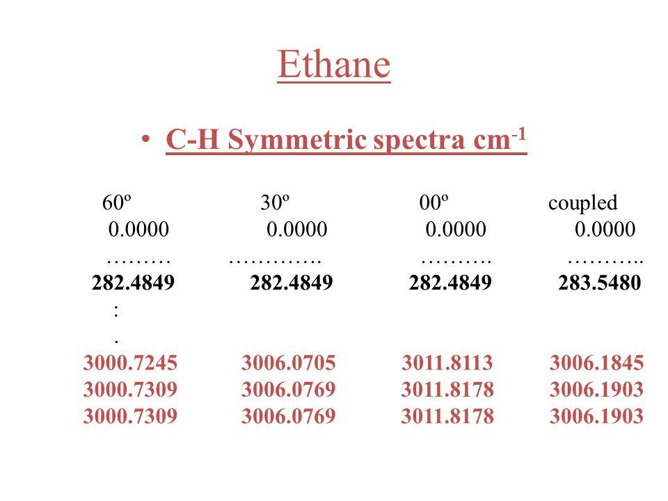 C-H Symmetric spectra cm -1 60º30º00ºcoupled 0.0000 ………………….