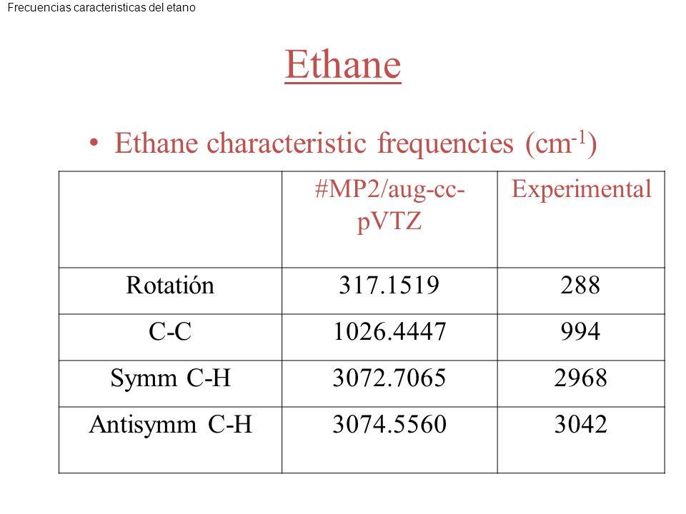 Ethane Ethane characteristic frequencies (cm -1 ) #MP2/aug-cc- pVTZ Experimental Rotatión317.1519288 C-C1026.4447994 Symm C-H3072.70652968 Antisymm C-H3074.55603042 Frecuencias caracteristicas del etano