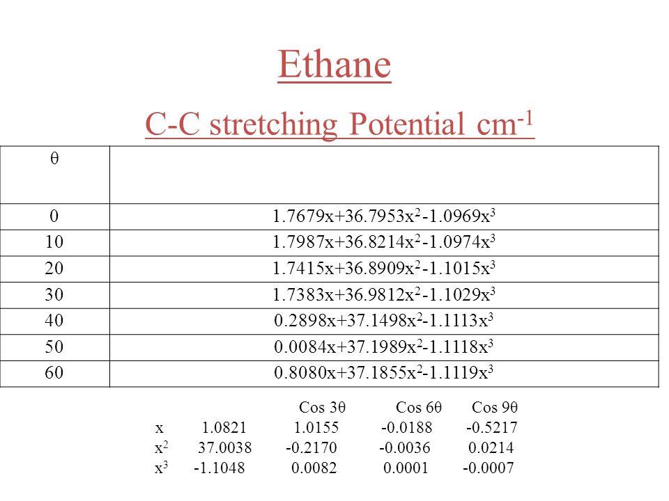 Ethane C-C stretching Potential cm -1 θ 01.7679x+36.7953x 2 -1.0969x 3 101.7987x+36.8214x 2 -1.0974x 3 201.7415x+36.8909x 2 -1.1015x 3 301.7383x+36.9812x 2 -1.1029x 3 400.2898x+37.1498x 2 -1.1113x 3 500.0084x+37.1989x 2 -1.1118x 3 600.8080x+37.1855x 2 -1.1119x 3 Cos 3θ Cos 6θ Cos 9θ x 1.0821 1.0155 -0.0188 -0.5217 x 2 37.0038 -0.2170 -0.0036 0.0214 x 3 -1.1048 0.0082 0.0001 -0.0007