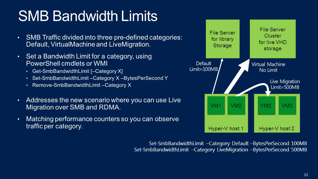 Hyper-V host 2Hyper-V host 1 File Server Cluster for live VHD storage File Server for library Storage VM1 VM3 Set-SmbBandwidthLimit –Category Default