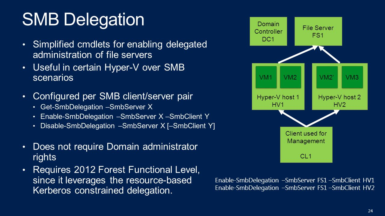 Hyper-V host 2 HV2 Hyper-V host 1 HV1 File Server FS1 VM1 VM2 VM2' VM3 Domain Controller DC1 Client used for Management CL1 Enable-SmbDelegation –SmbS