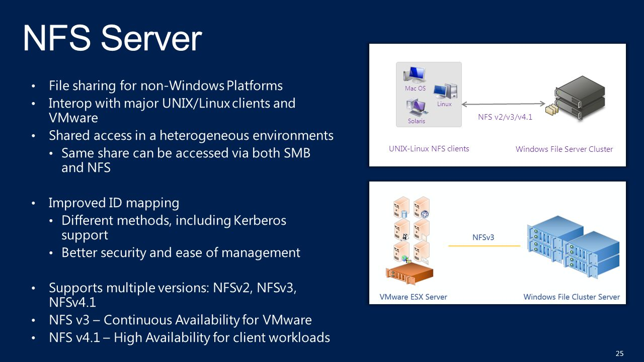 Windows File Server Cluster UNIX-Linux NFS clients Linux Solaris Mac OS NFS v2/v3/v4.1 25