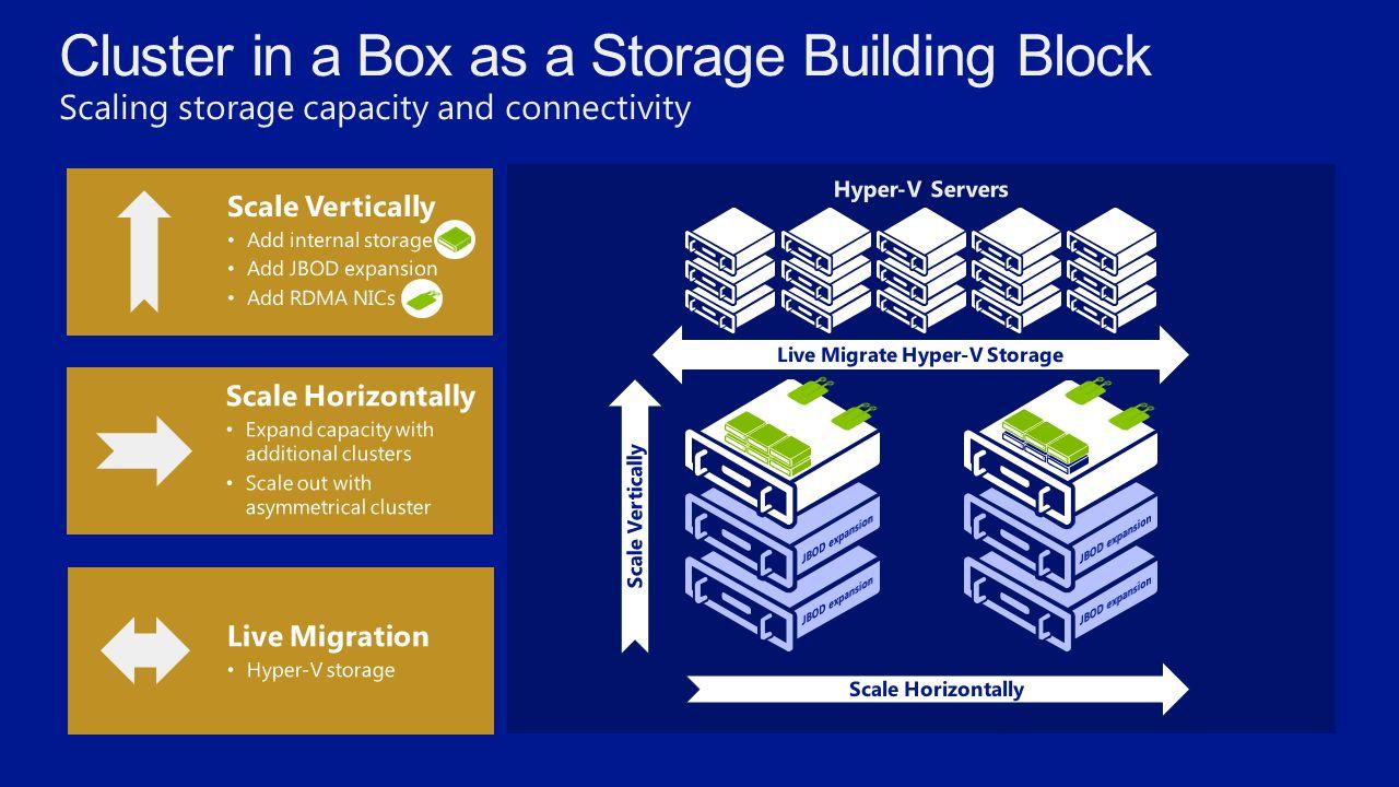 Hyper-V Servers