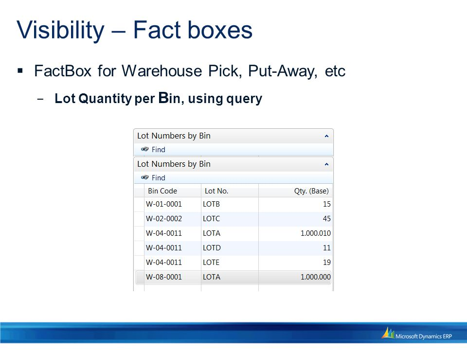 Visibility – Fact boxes  FactBox for Warehouse Pick, Put-Away, etc ‒ Lot Quantity per B in, using query