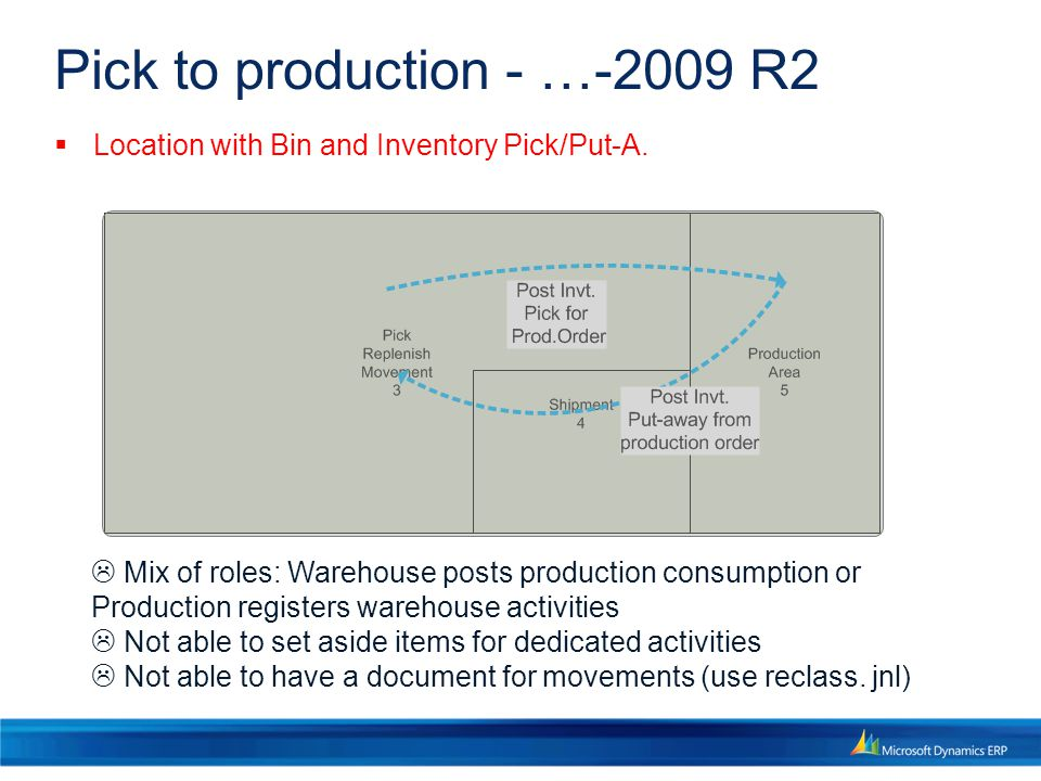 Pick to production - …-2009 R2  Mix of roles: Warehouse posts production consumption or Production registers warehouse activities  Not able to set aside items for dedicated activities  Not able to have a document for movements (use reclass.