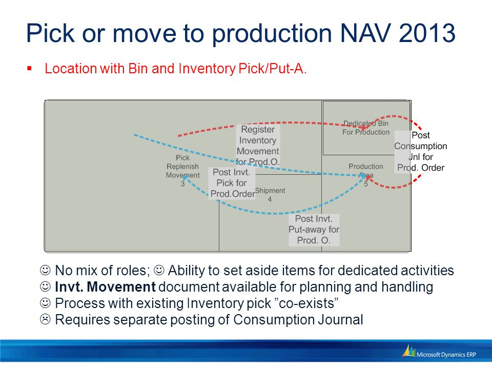 Pick or move to production NAV 2013 No mix of roles; Ability to set aside items for dedicated activities Invt.