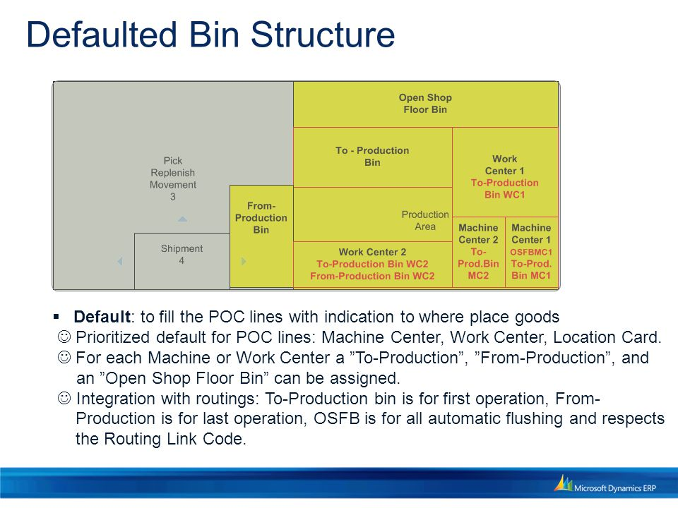 Defaulted Bin Structure  Default: to fill the POC lines with indication to where place goods Prioritized default for POC lines: Machine Center, Work Center, Location Card.