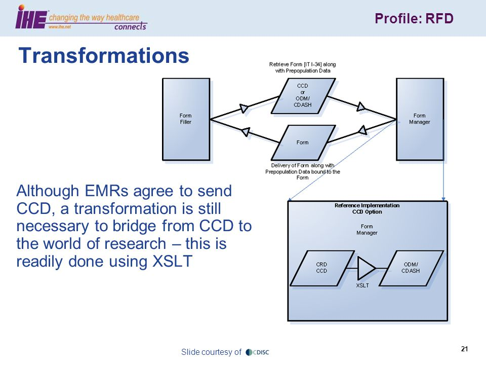 Profile: RFD 21 Although EMRs agree to send CCD, a transformation is still necessary to bridge from CCD to the world of research – this is readily done using XSLT Transformations Slide courtesy of