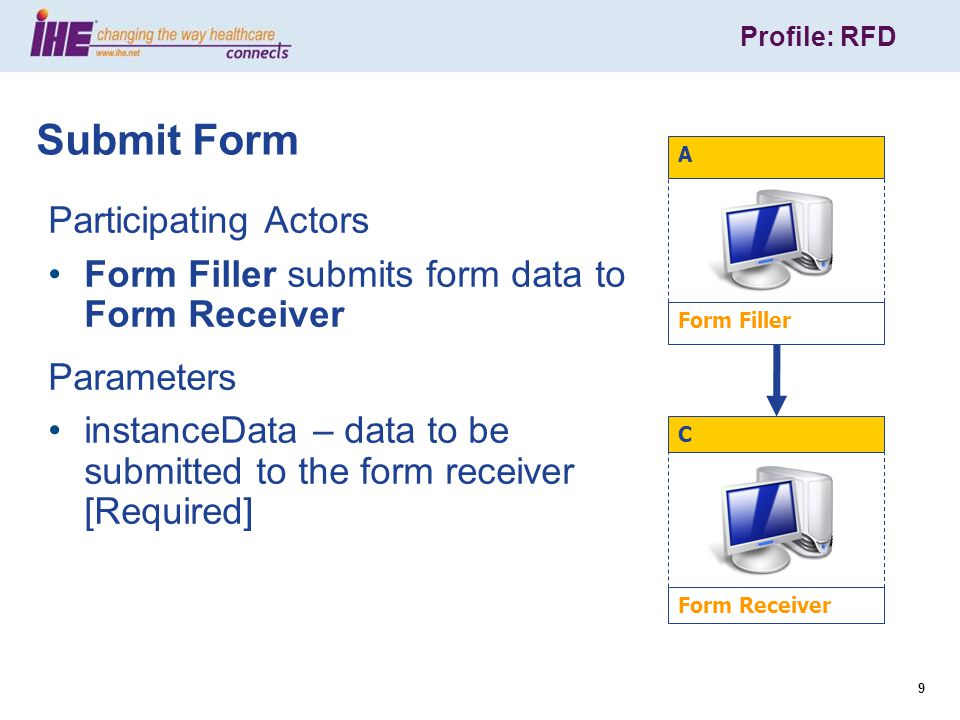 Profile: RFD 9 Participating Actors Form Filler submits form data to Form Receiver Parameters instanceData – data to be submitted to the form receiver [Required] Submit Form Form Receiver C Form Filler A