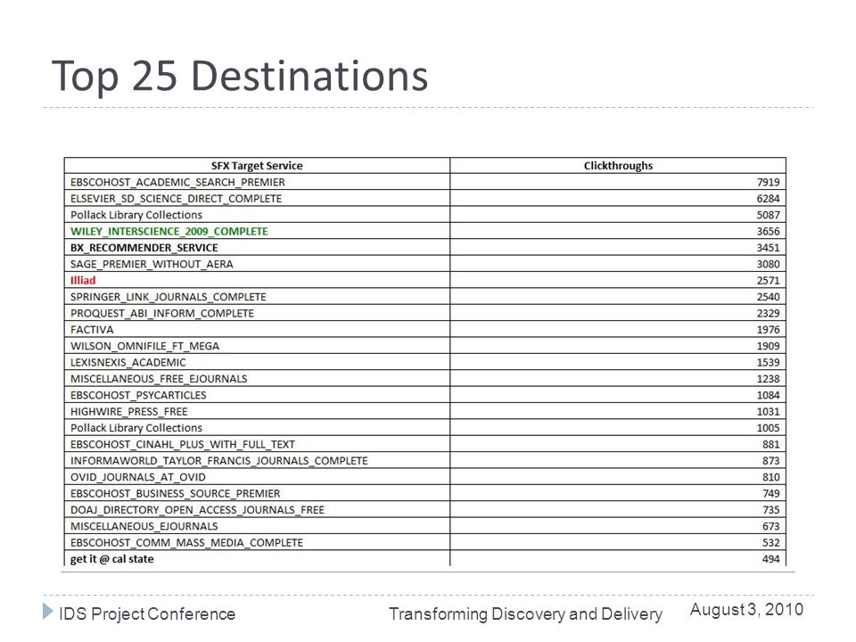 Top 25 Destinations August 3, 2010 IDS Project ConferenceTransforming Discovery and Delivery