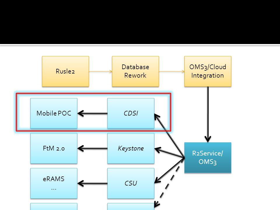 Rusle2 Database Rework Database Rework OMS3/Cloud Integration R2Service/ OMS3 R2Service/ OMS3 CDSI Mobile POC Keystone CSU FtM 2.0 eRAMS … eRAMS …