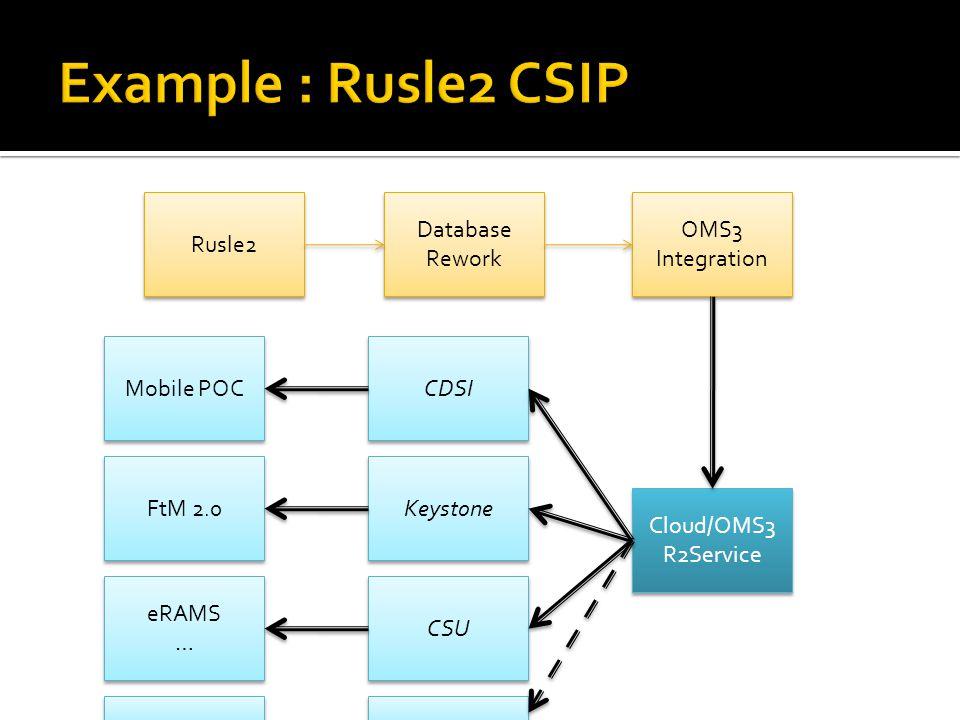 Rusle2 Database Rework Database Rework OMS3 Integration Cloud/OMS3 R2Service Cloud/OMS3 R2Service CDSI Mobile POC Keystone CSU FtM 2.0 eRAMS … eRAMS …
