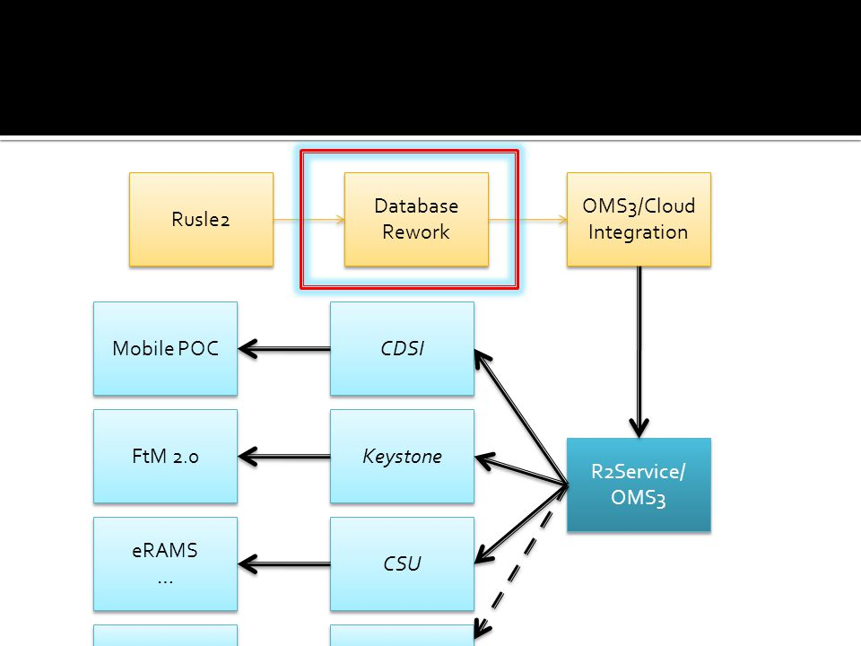  CSU / NRCS / ARS Collaboration  Innovative model technology deployment  Hybrid Cloud  OMS3 Models as service  High scalability of modeling resources  Ensemble Runs / scenario management  Database partitioning / scaling  Model independent implementation Eucalyptus HAProxy Codebeamer Tomcat PostGIS NGINX