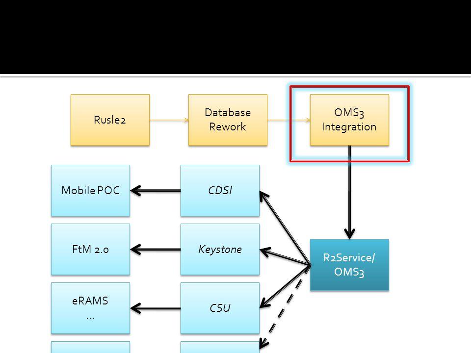 Rusle2 Database Rework Database Rework OMS3 Integration R2Service/ OMS3 R2Service/ OMS3 CDSI Mobile POC Keystone CSU FtM 2.0 eRAMS … eRAMS …