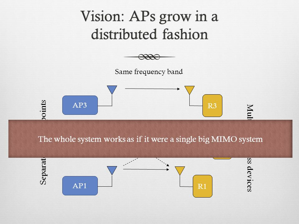 Vision: APs grow in a distributed fashion AP1 R1 AP2 R2 AP3 R3 Separated Access points Multiple wireless devices The whole system works as if it were a single big MIMO system Same frequency band
